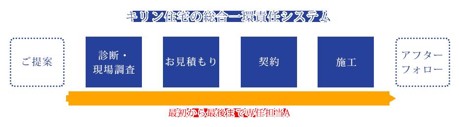 キリン住宅の総合一環責任システム
